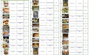 Centralizator concurs aniversar 7 ani Sun Food - Laura Adamache